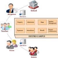 Dextro Campus School Management System