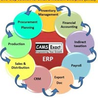 Manufacturers Erp Solution