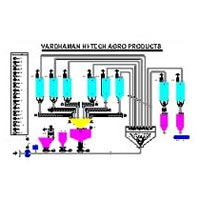 Batch Control Systems