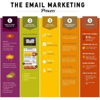 Email Newsletter Designing Services