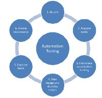 Test Automation Software