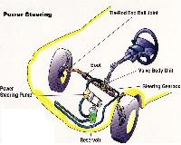 Hydraulic Power Steering Systems
