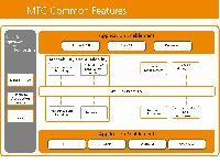 MTC Asset Management System