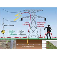 Erection Service in Earthing System