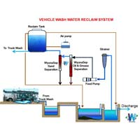 Vehicle Wash Water Reclaim System