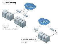 Advanced Cluster Hosting Services