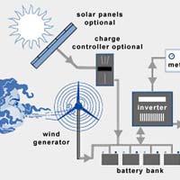 Solar Wind Turbine System