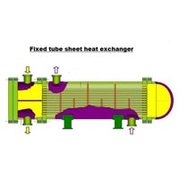 Shell & Tube Heat Exchanger Designing