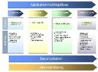 Application Auditing Service