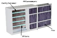 Uv Air Purifier For Ahu