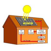 Solar Based Home Light
