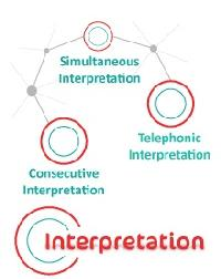 Interpreting Services