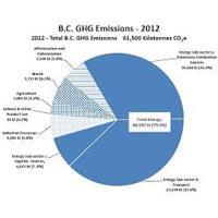 GHG Emissions Inventorization & Carbon Asset Development