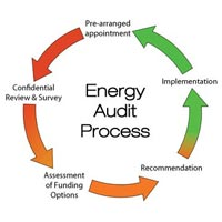 Energy Audit Services