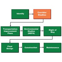 Electrical Process Study Services