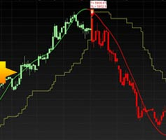 Stock Trading Advisory Service