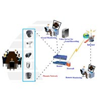 Network Security Systems And Services