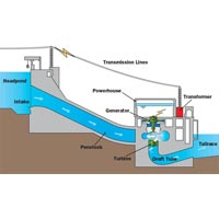 Hydro Power System