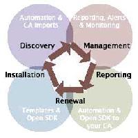 Digital Certificate Service