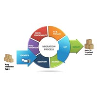 Application Migration Services