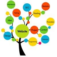 Marketing Communications Service