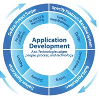 Process Development Services
