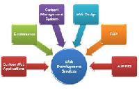 Web Designing Outsourcing Service