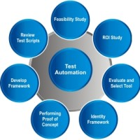 Manual Testing Services