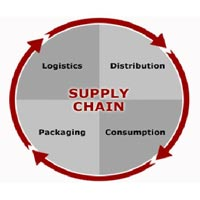 Supply Chain Consulting Services