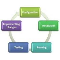 Software Implementation Service