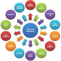 E-commerce Management Service