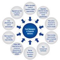 Fund Management Services