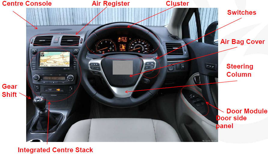 Parts Of A Car Inside And Outside
