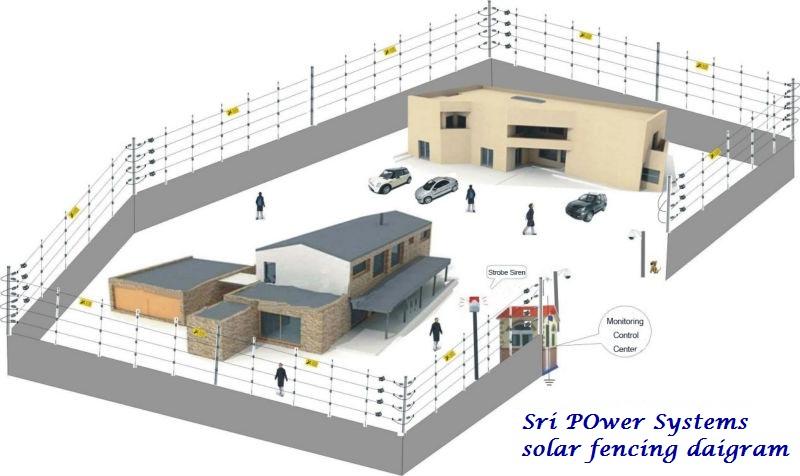 Solar Fencing System Manufacturer Amp Manufacturer From