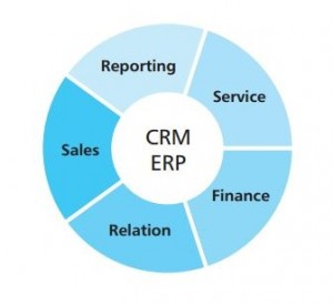 what are tps fais erp crm and scm