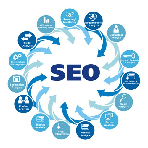 Services - Search Engine Optimization from Noida Uttar Pradesh India by RNS  Software Solutions Private Limited | ID - 2820250