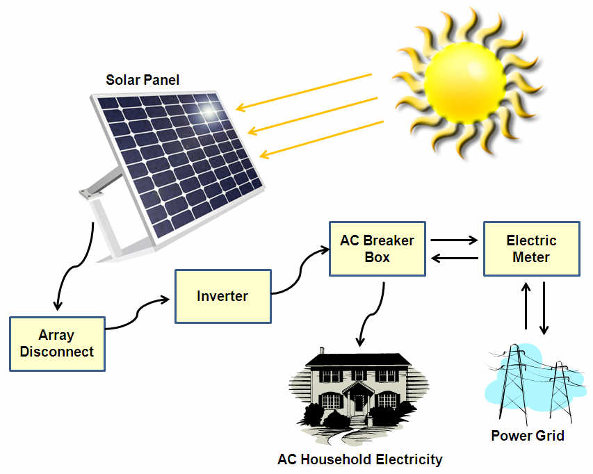 Solar Pv Systems Backup Power Ups Systems: Solar Power System Manufacturer In Delhi India By LAKSHYA