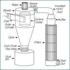 Industrial Air Filtration Companies Industrial Air