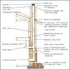 Industrial Chimney Manufacturer In Pune Maharashtra India