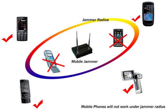 mobile jammer Portable or deskttop jammers for mobile phones, wifisystems and/or radio frequency devices some equipments also block video cameras and/or eavesdropping devices transmitting from your home, car, office, hotel conference room, etc.