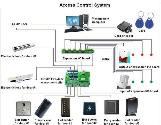 Access Control Systems Manufacturer In Kochi Kerala India