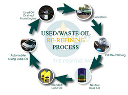 Disposal Waste Oil