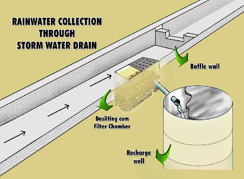 Services - Stormwater Drain Designing Services from