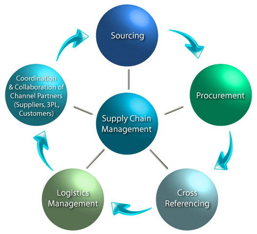 what are the differences between erp supply chain management scm salesforce automation sfa and custo Discuss about the three terms supply chain management (scm), customer relationship management (crm) and knowledge management (km) talking about the difference between crm and sales force automation (sfa).