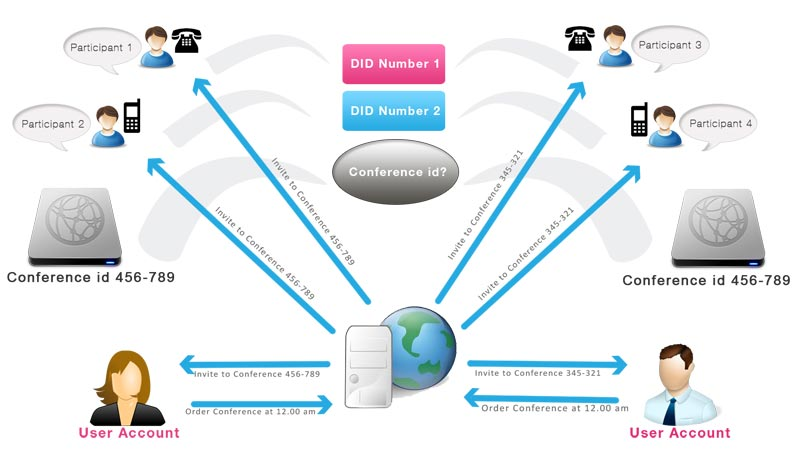 Services - video conferencing services in Offered by New