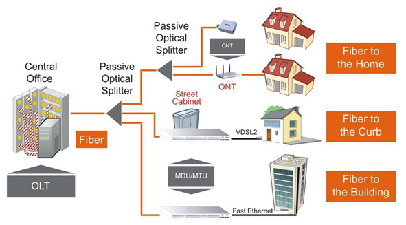ftth business case in thailand Ftth in bangkok i'd missed an one of the state-owned incumbents in thailand had been green-lighted to deploy fiber to the home in bangkok is a business case.