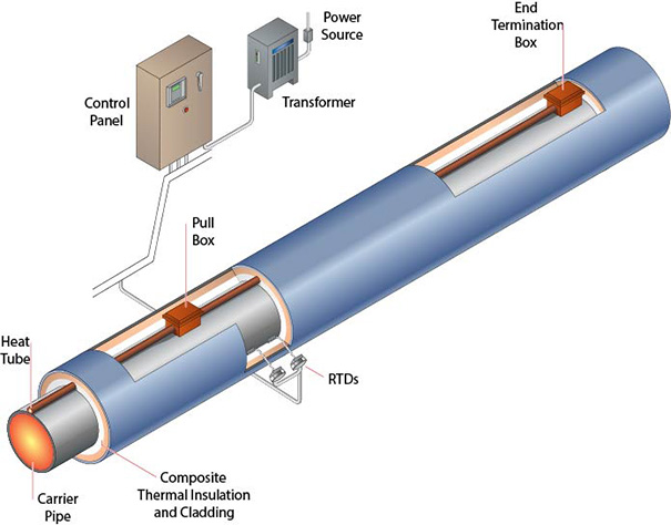 Heat Tracing System Manufacturer In Maharashtra India By
