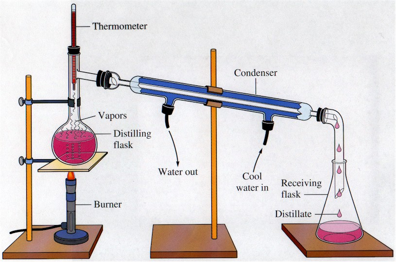 distillation of mixtures formal report Physical separation techniques introduction techniques useful for the separation of mixtures include the following: distillation is the purification of a.