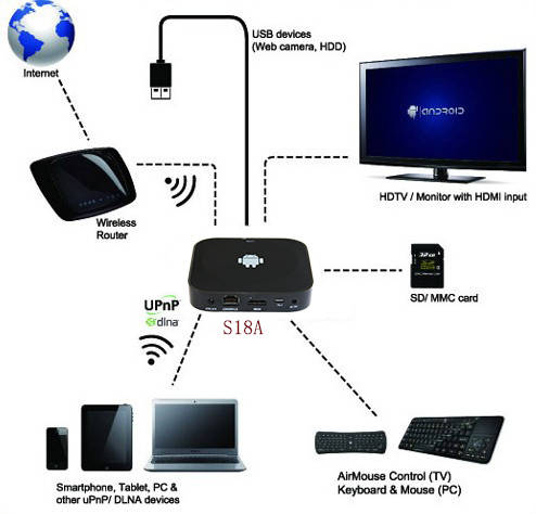 59a2e32b582 Quad Core Google Tv Box