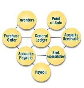 Accounting Billing Management Software
